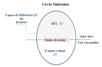 connecteur de phrase