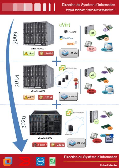 Evolution serveurs virtualisation