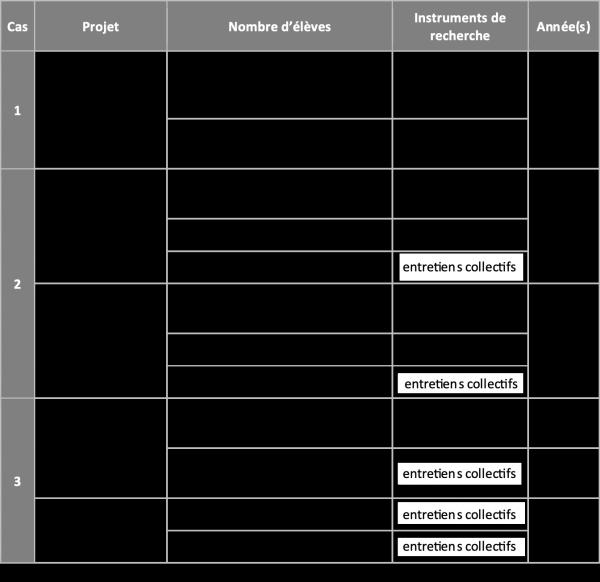 Figure 1. Échantillons et instruments de recherche utilisés