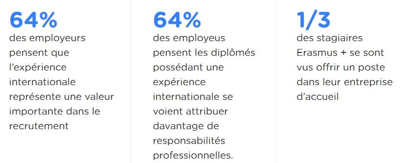 Erasmus+ chiffres