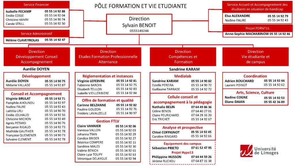 Organigramme du PFVE